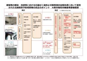 06 石綿障害予防規則等の改正のポイント_page-0001